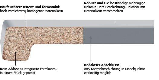 innenfensterbank fensterbank g nstig online kaufen fensteronlineversand werzalit fensterbank. Black Bedroom Furniture Sets. Home Design Ideas